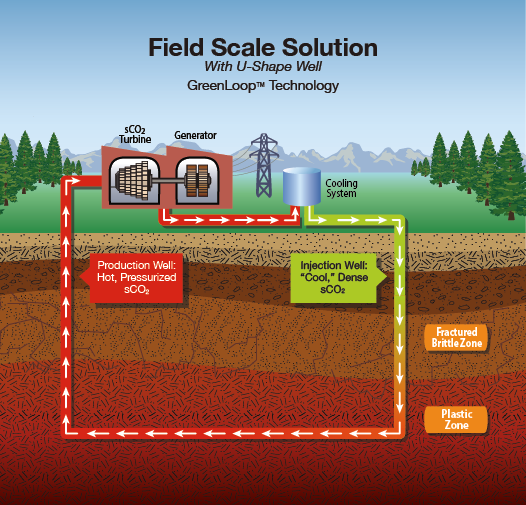 Diagram showing GreenLoop Technology with a U-shaped well
