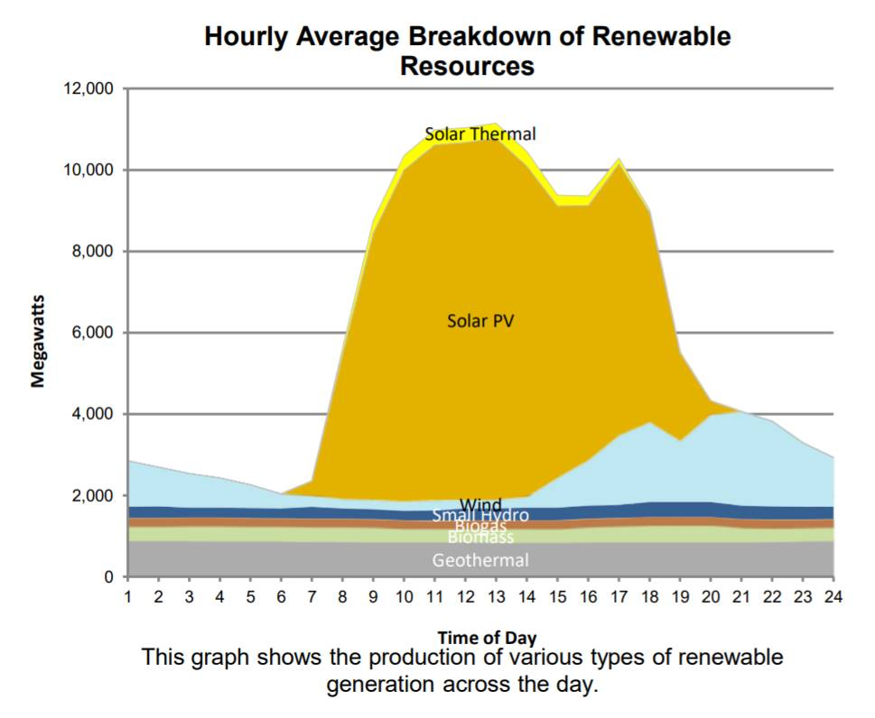 CAISO hourly avg breakdown of renewable resources